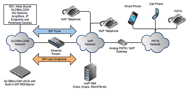 Voiptelephone paging with globalcom atlasied figure 1 voip networking for globalcom sip trunk or sip user endpoint publicscrutiny Images