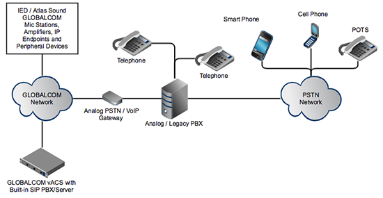 VoIP/Telephone Paging with GLOBALCOM | AtlasIED