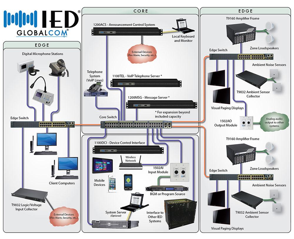 Enterprise Wide Audio Communication Solution For All
